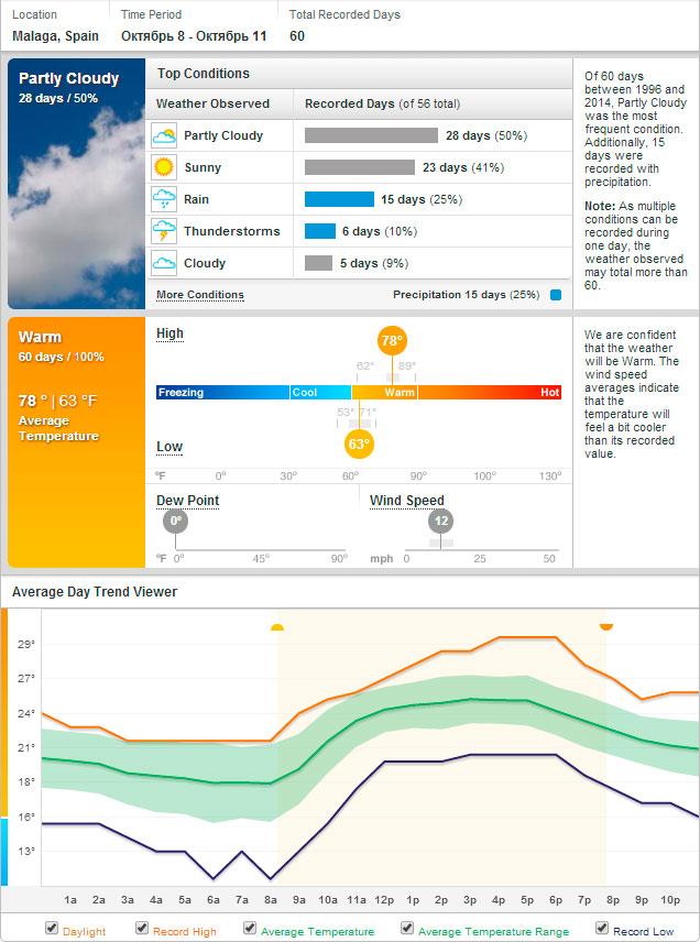 weather-malaga